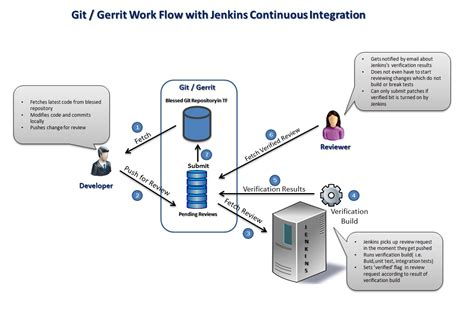 Knowledge Is Everything: Git, Jenkins, Gerrit, Code Review