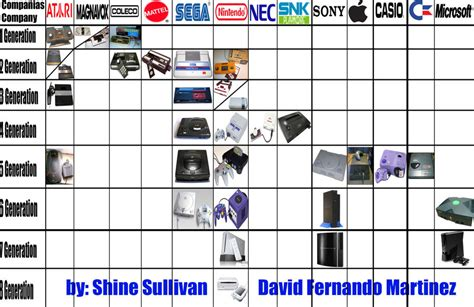 Video Games Consoles Timeline by WarriorIkki-toac50 Images