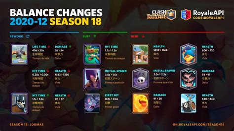 Clash Royale Season 18: Mother Witch, New additions and more