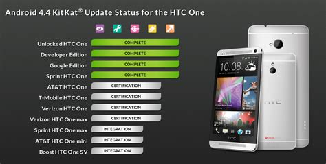 Sprint delivers KitKat update to HTC One | AndroidGuys