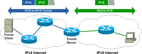 Creating an IPv6 tunnel to Packetlife
