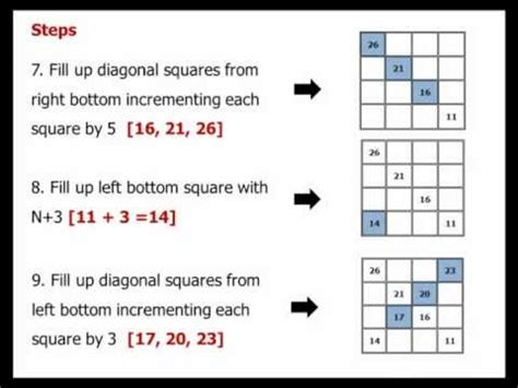 How to fill 4X4 Magic Square - Learn the simplest method