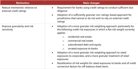 Overview of the revised credit risk framework - Executive