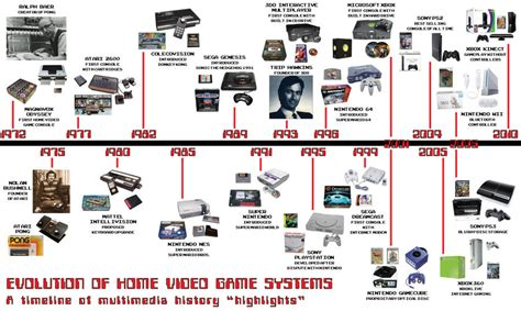 Unit 20: Computer Games Platforms and Technologies : The