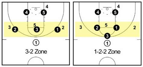 3-2 Zone Defense - Complete Coaching Guide