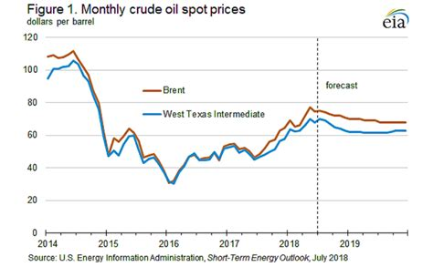 EIA guidance on 'losing' oil - PNG Report