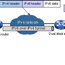 The IPv6 over IPv4 GRE Tunneling