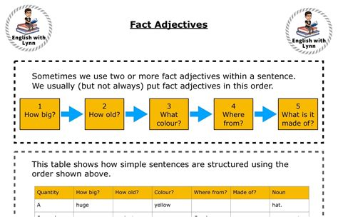 What order do I put Fact adjectives in a sentence