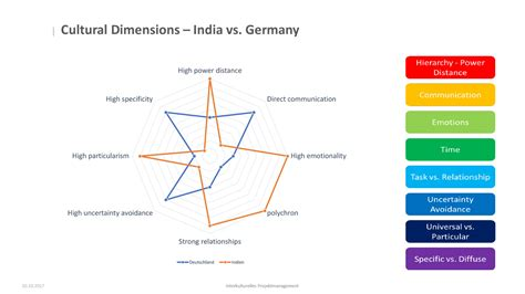 ️ Hofstede and trompenaars cultural dimensions comparison