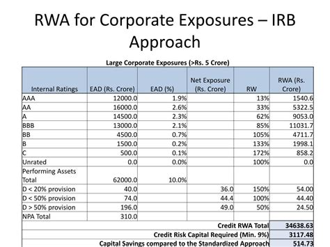 PPT - Credit Risk Capital Allocation – IRB Approach