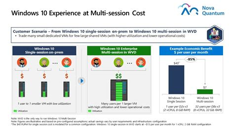 WVD Multi-session Cost   Managed Azure and GCP Security