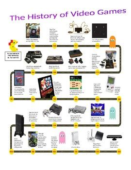 The History of Video Games Timeline Activity (no prep/sub