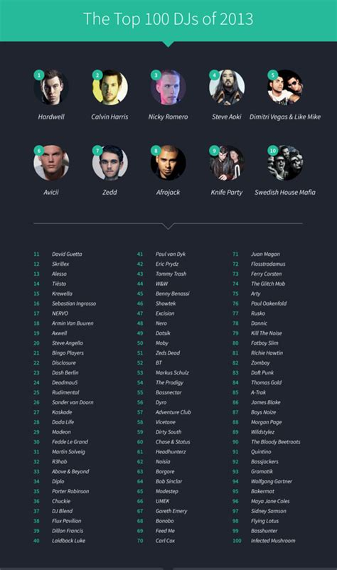 An Alternative To The DJ Mag Top 100 Created By Topple