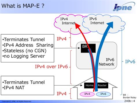 MAP-E as IPv4 over IPv6 Technology - with some operational